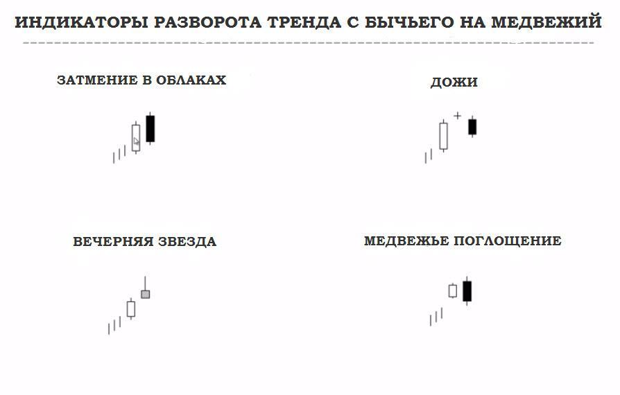 Индикаторы разворота тренда-фото