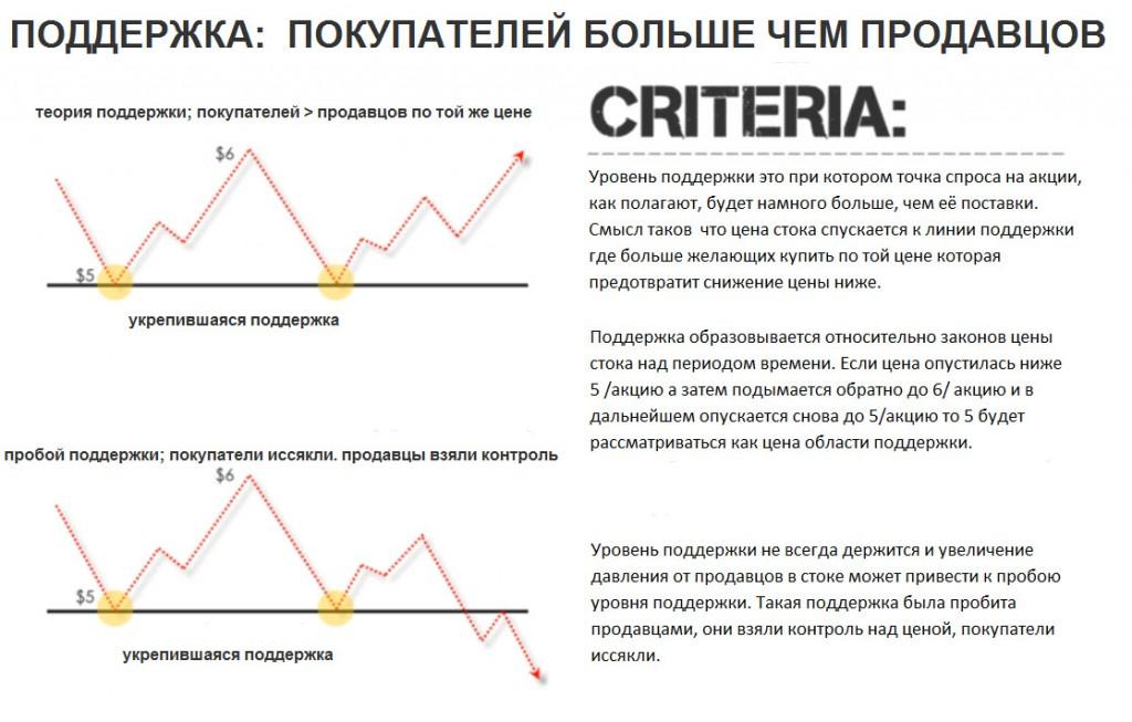 Торговые стратегии на фондовом рынке