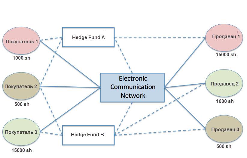 Электронные коммуникационные сети