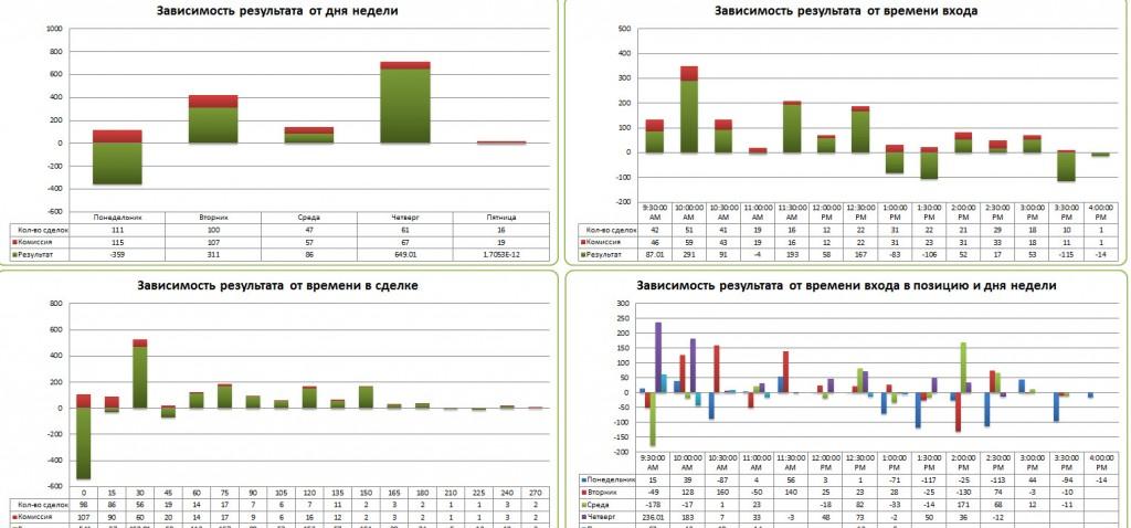 Статистика трейдера как залог успешности
