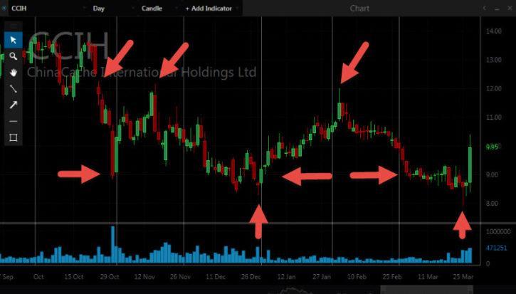 Психология торговли на фондовом рынке.