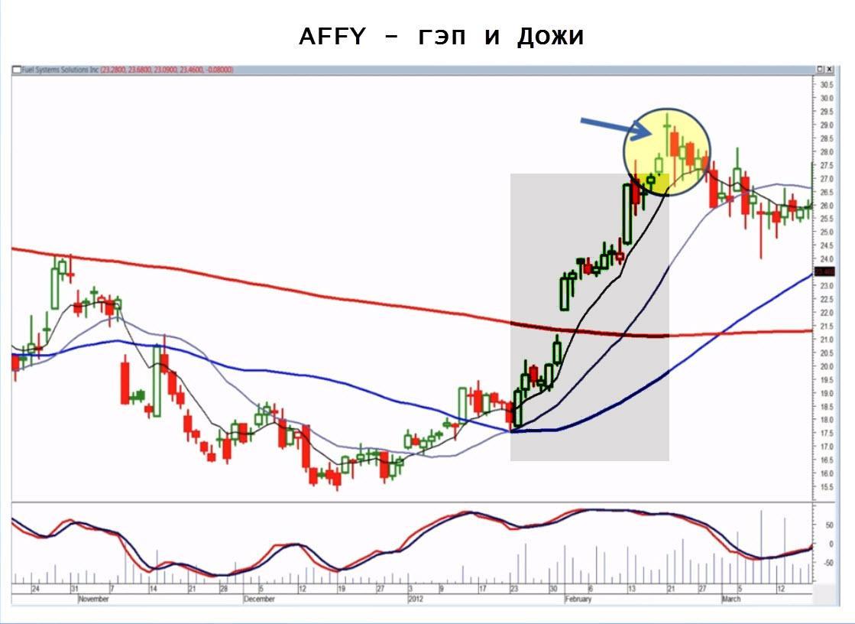 AFFY - gap and alligator