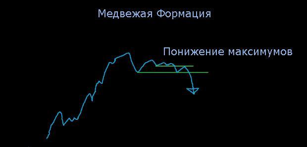 как заработать деньги на бирже