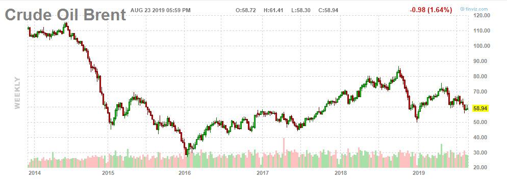 Ценовой коридор нефти марки Brent