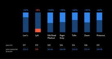 Инвестирование доходность в IPO