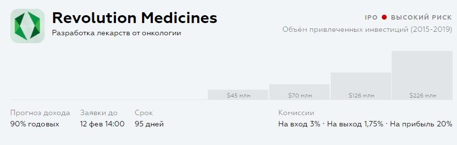 инвестировать с IPO Revolution Medicines