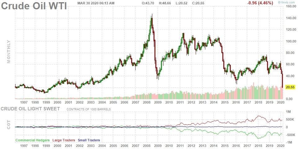 Производители сланцевой нефти в США особенно пострадали от падения цен с начала марта